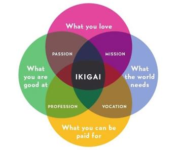 Ikigai-figure